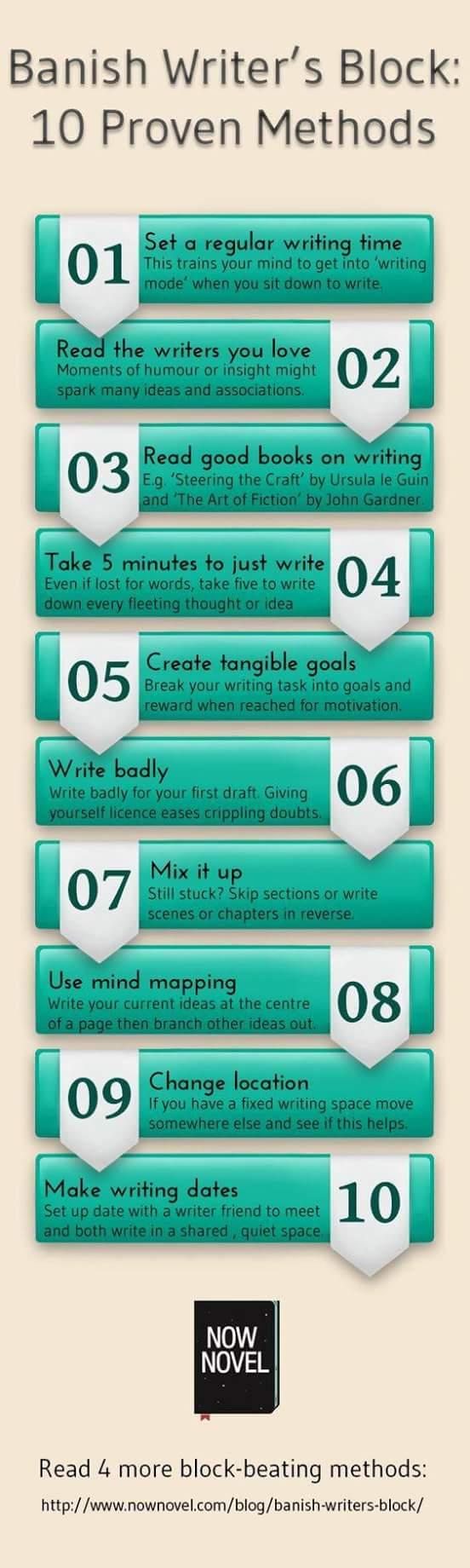 Métodos de escrita